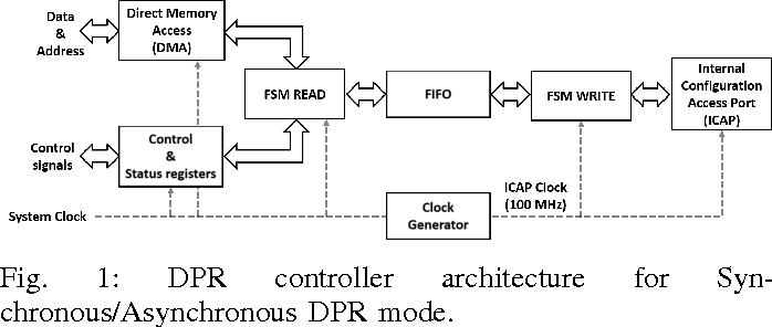 A portable open-source controller for safe Dynamic Partial