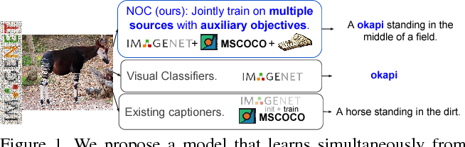 Figure 1 for Captioning Images with Diverse Objects