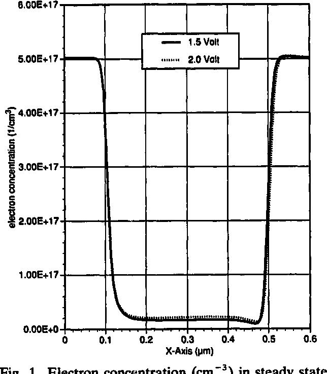 A finite element formulation for the hydrodynamic