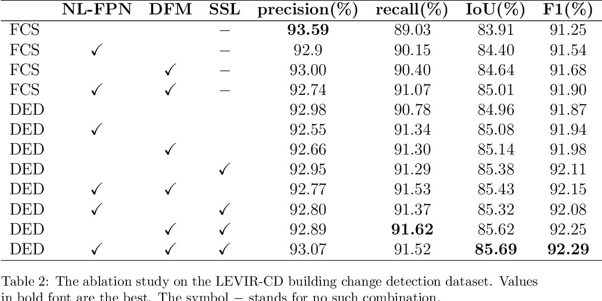 Figure 4 for FCCDN: Feature Constraint Network for VHR Image Change Detection