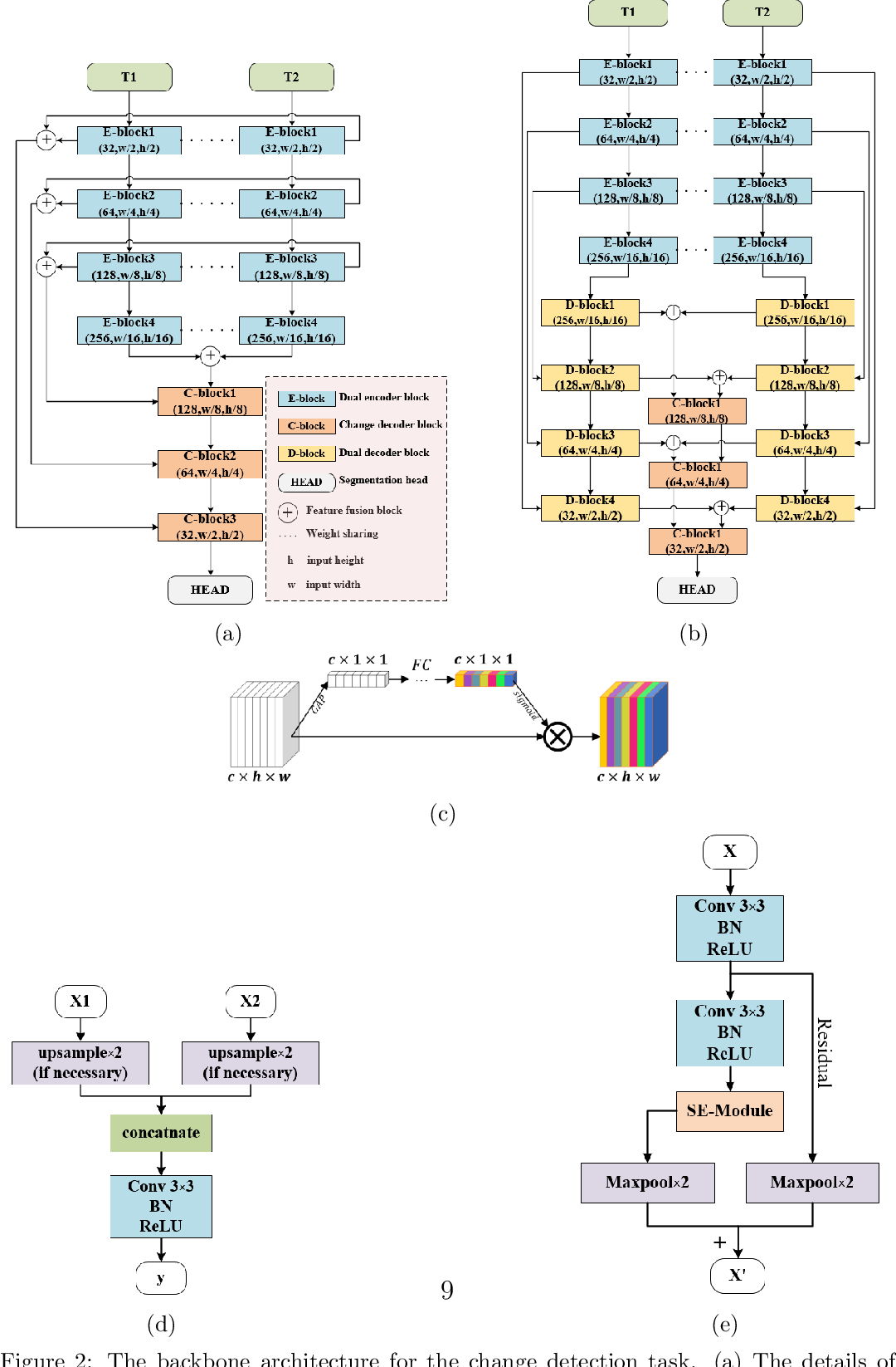 Figure 3 for FCCDN: Feature Constraint Network for VHR Image Change Detection