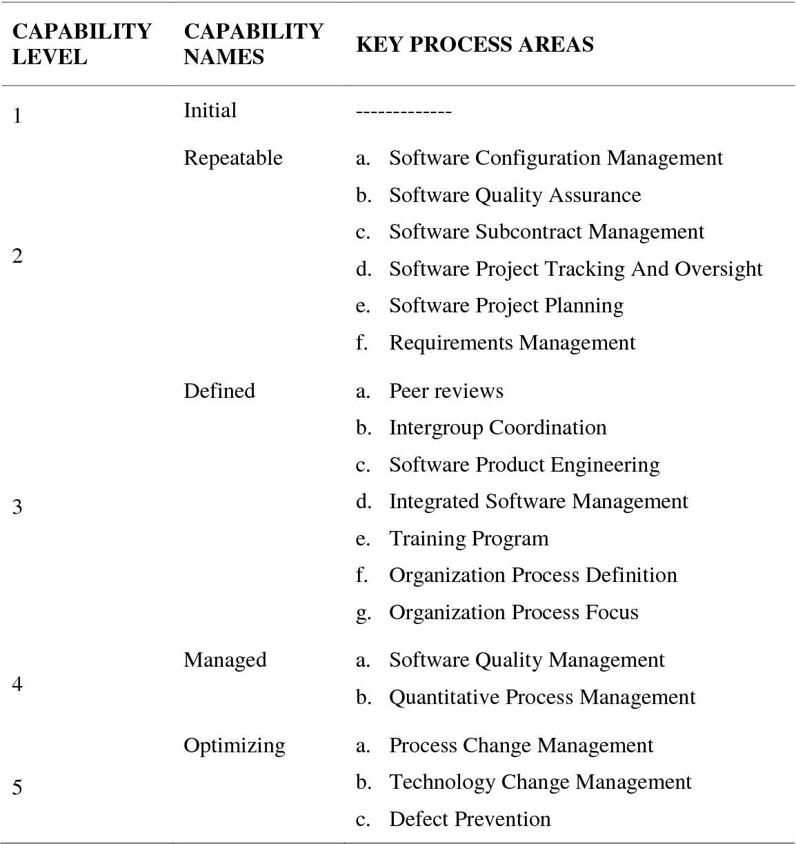 PDF] Configuration management process maturity : definition