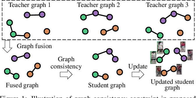 Figure 1 for Graph Consistency Based Mean-Teaching for Unsupervised Domain Adaptive Person Re-Identification