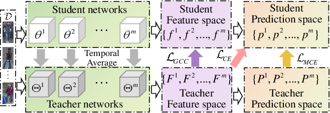 Figure 3 for Graph Consistency Based Mean-Teaching for Unsupervised Domain Adaptive Person Re-Identification