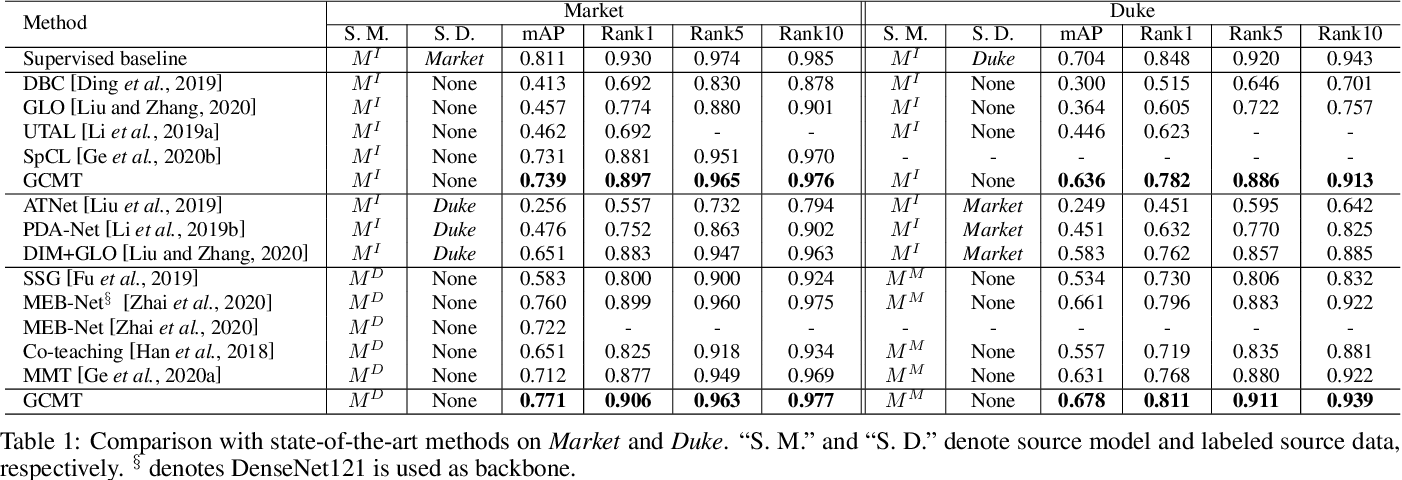 Figure 2 for Graph Consistency Based Mean-Teaching for Unsupervised Domain Adaptive Person Re-Identification