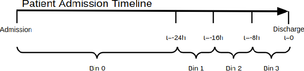 Figure 2 for A Deep Learning Pipeline for Patient Diagnosis Prediction Using Electronic Health Records