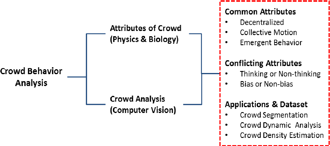Figure 2 for Crowd Behavior Analysis: A Review where Physics meets Biology