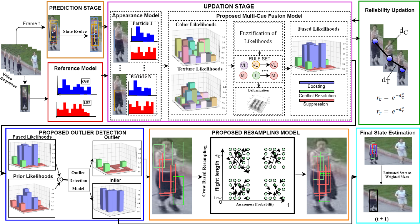 Figure 1 for Robust Object Tracking with Crow Search Optimized Multi-cue Particle Filter