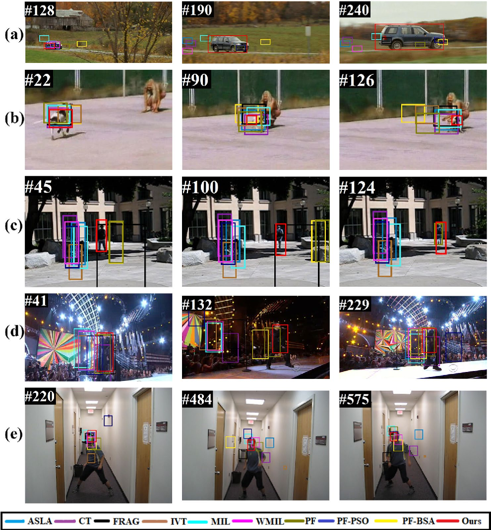 Figure 4 for Robust Object Tracking with Crow Search Optimized Multi-cue Particle Filter