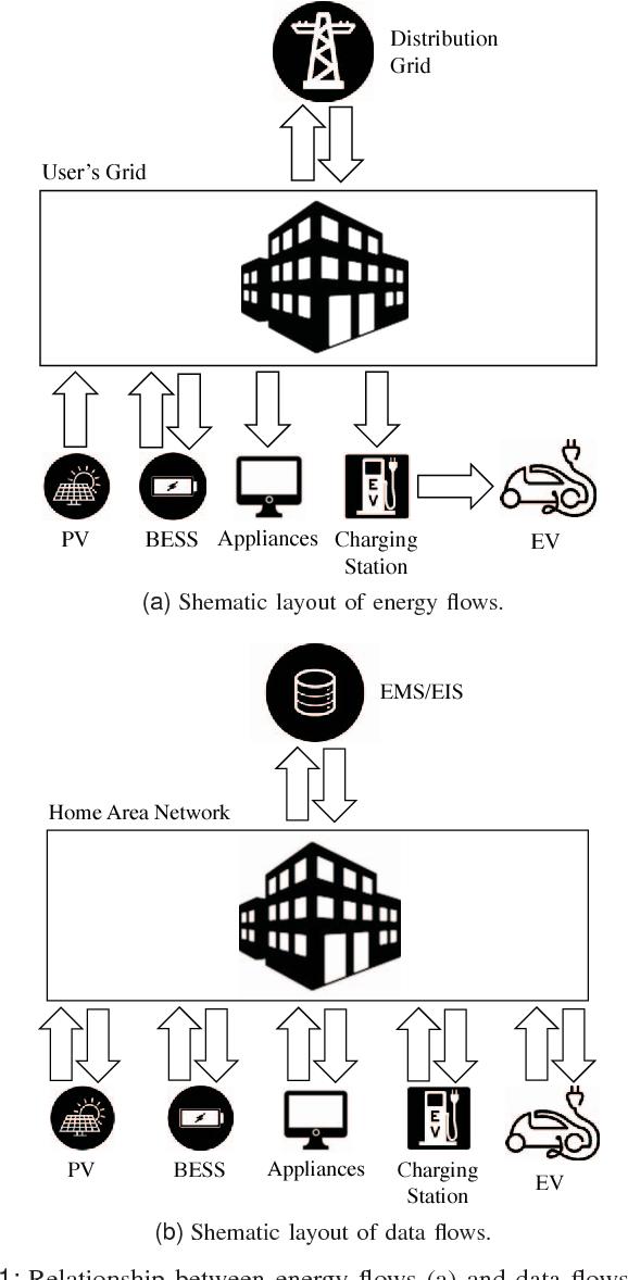 Data Flow Diagram For Vehicle Management System