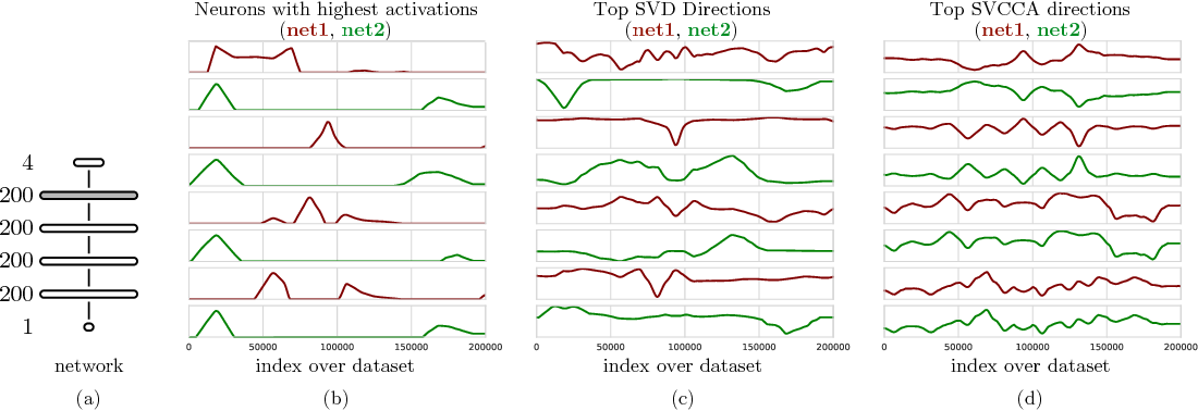 Figure 1 for SVCCA: Singular Vector Canonical Correlation Analysis for Deep Learning Dynamics and Interpretability