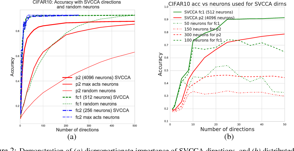 Figure 2 for SVCCA: Singular Vector Canonical Correlation Analysis for Deep Learning Dynamics and Interpretability