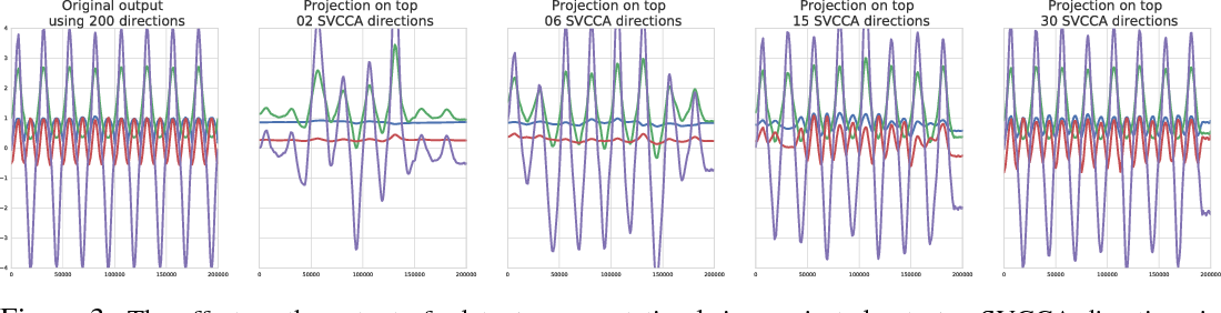 Figure 3 for SVCCA: Singular Vector Canonical Correlation Analysis for Deep Learning Dynamics and Interpretability