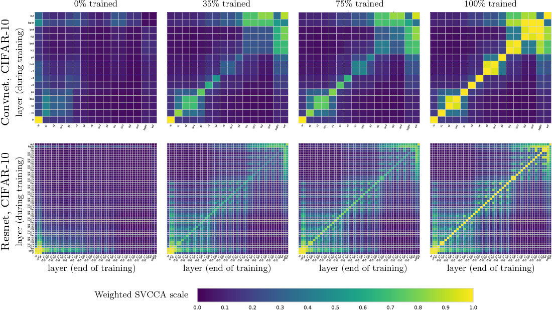 Figure 4 for SVCCA: Singular Vector Canonical Correlation Analysis for Deep Learning Dynamics and Interpretability