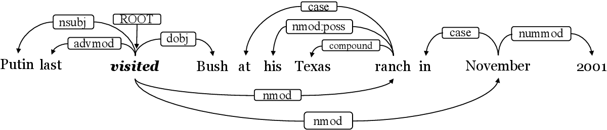 Figure 1 for Event Detection with Relation-Aware Graph Convolutional Neural Networks