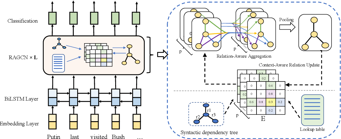 Figure 3 for Event Detection with Relation-Aware Graph Convolutional Neural Networks
