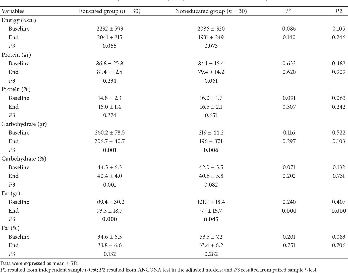 Table 2: Dietary intakes of the study groups at the baseline and end of study.