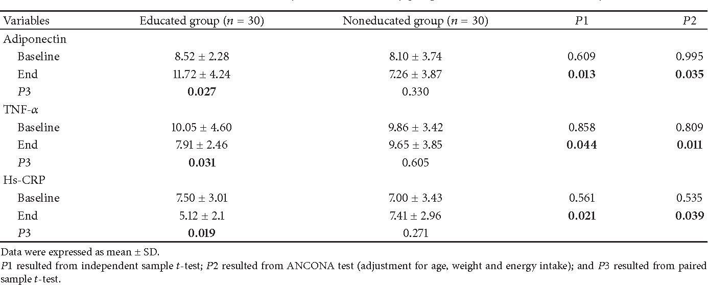 Table 5: Serum levels of inflammatory markers in the study groups at the baseline and end of study.