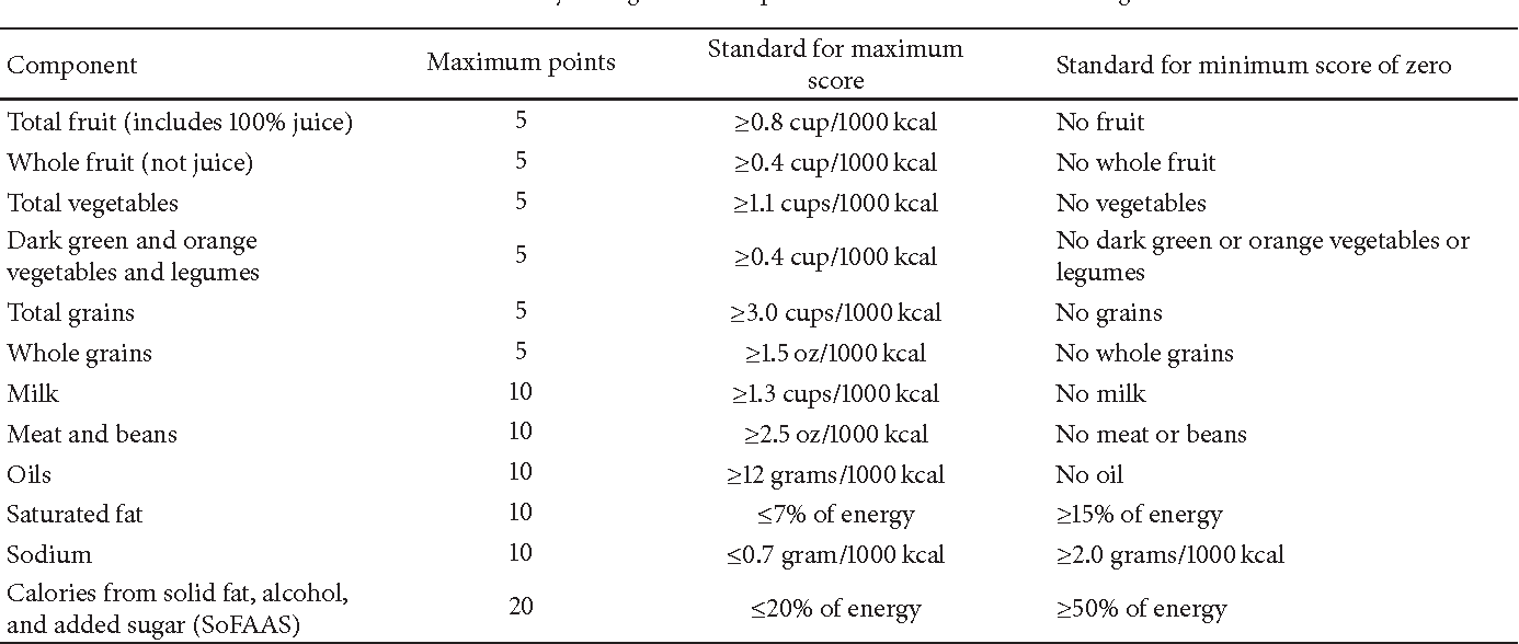 Table 6: Healthy eating index components and standards for scoring.