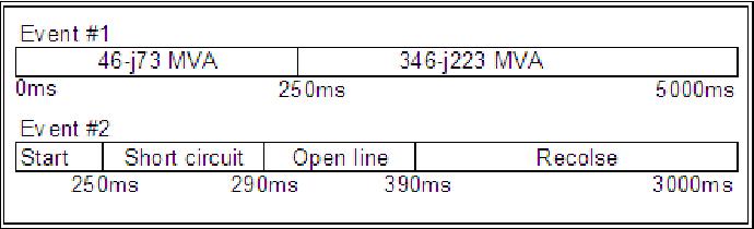 Fig. 3. Event timeline