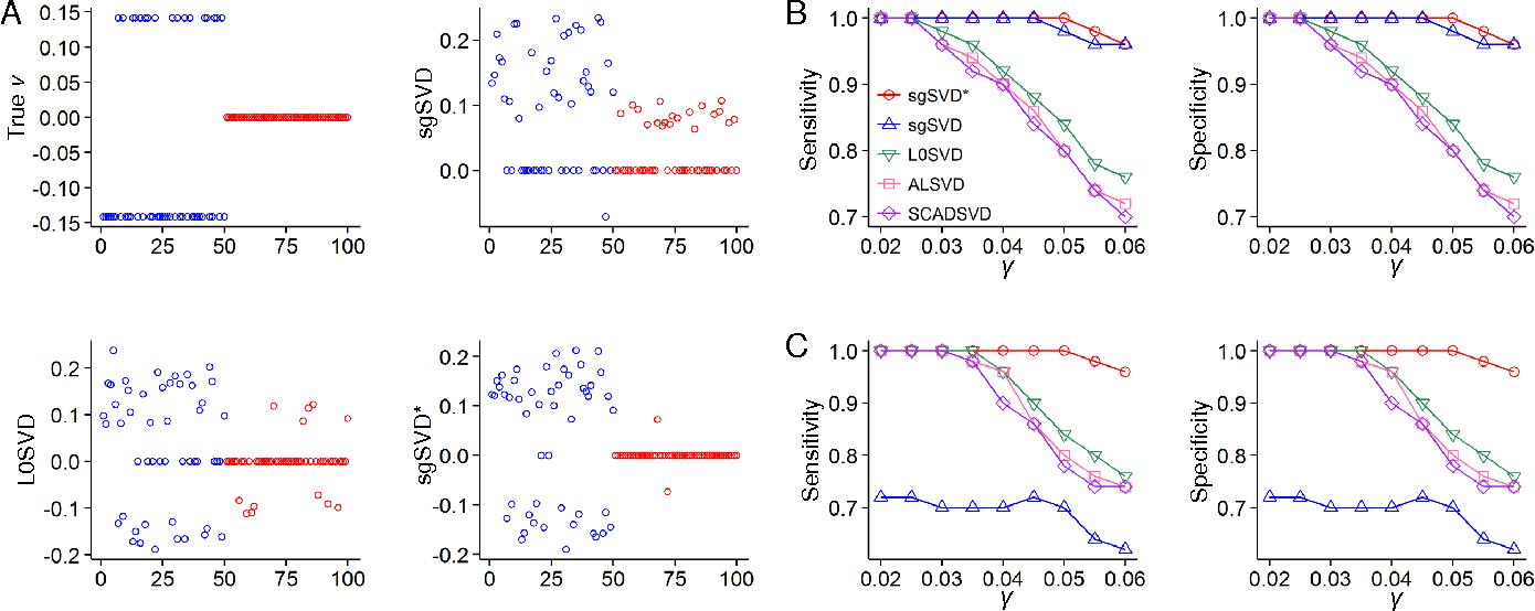 Figure 1 for L0-norm Sparse Graph-regularized SVD for Biclustering