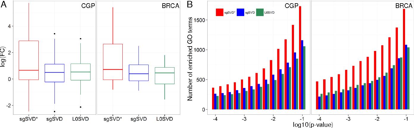 Figure 3 for L0-norm Sparse Graph-regularized SVD for Biclustering