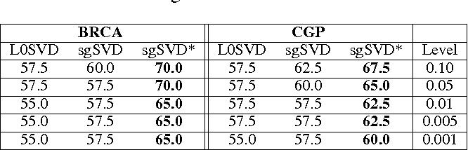 Figure 2 for L0-norm Sparse Graph-regularized SVD for Biclustering