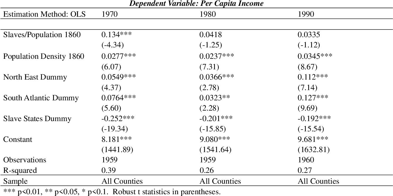 Table 2: Slavery and Income from 1970 to 1990