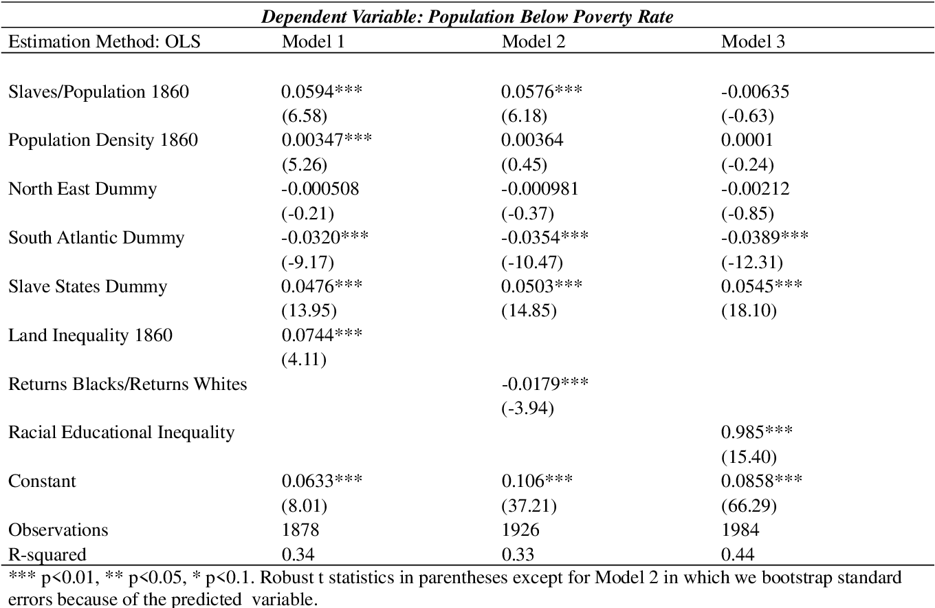 Table 11: Slavery and Poverty: Comparison Among Theories