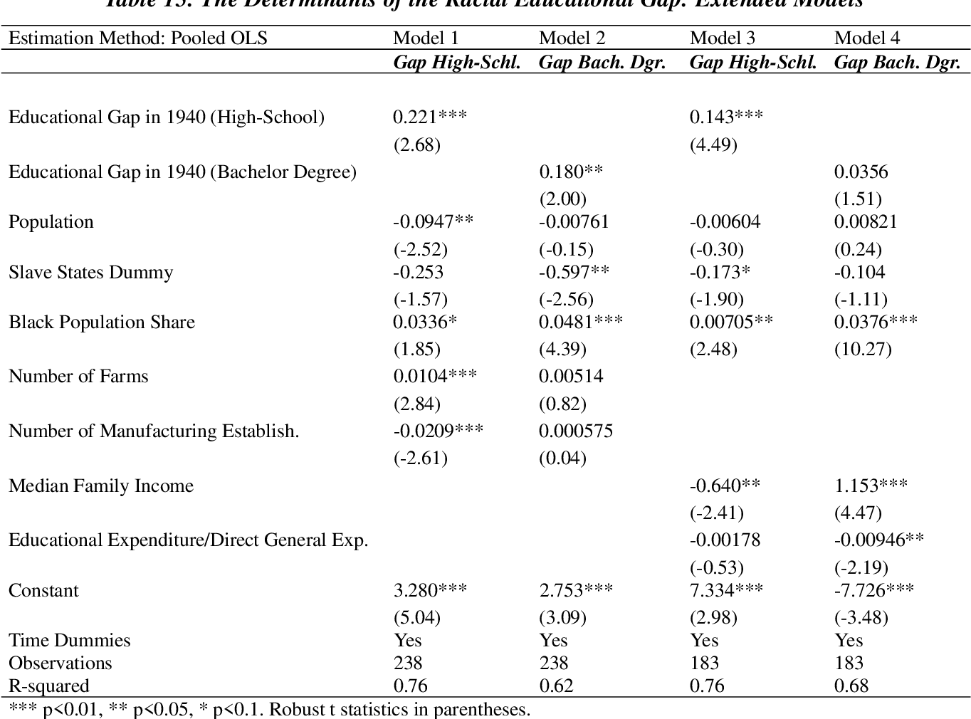 Table 15: The Determinants of the Racial Educational Gap: Extended Models