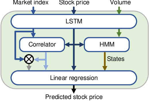 Figure 1 for Risk Management via Anomaly Circumvent: Mnemonic Deep Learning for Midterm Stock Prediction
