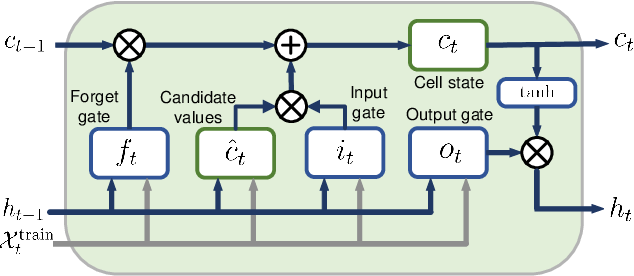 Figure 3 for Risk Management via Anomaly Circumvent: Mnemonic Deep Learning for Midterm Stock Prediction