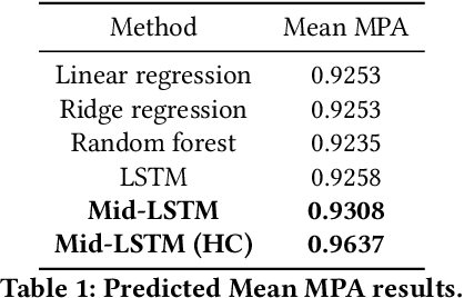 Figure 2 for Risk Management via Anomaly Circumvent: Mnemonic Deep Learning for Midterm Stock Prediction