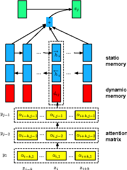 Figure 1 for Neural Machine Translation with Recurrent Attention Modeling