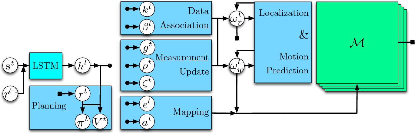 Figure 1 for Neural SLAM: Learning to Explore with External Memory