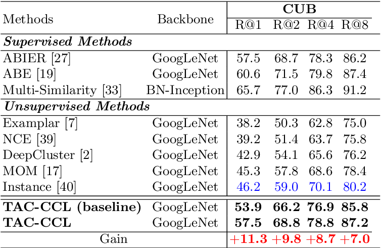 Figure 2 for Unsupervised Deep Metric Learning with Transformed Attention Consistency and Contrastive Clustering Loss
