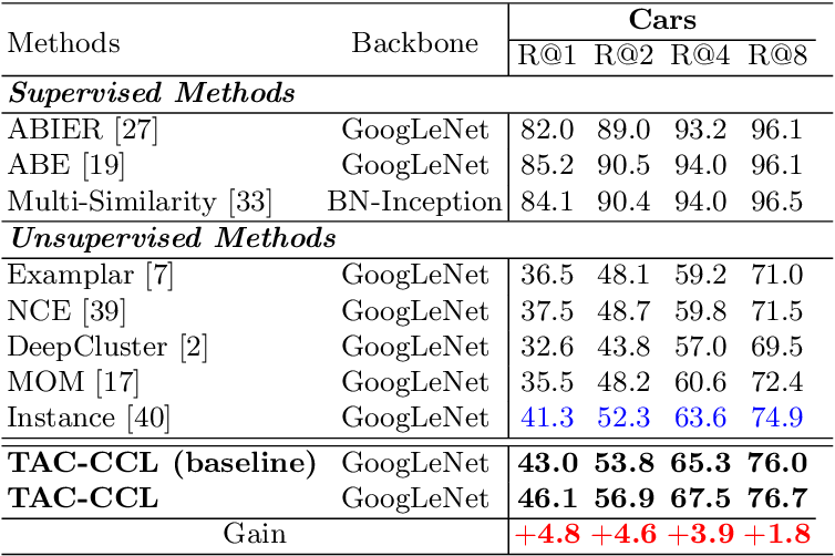 Figure 4 for Unsupervised Deep Metric Learning with Transformed Attention Consistency and Contrastive Clustering Loss