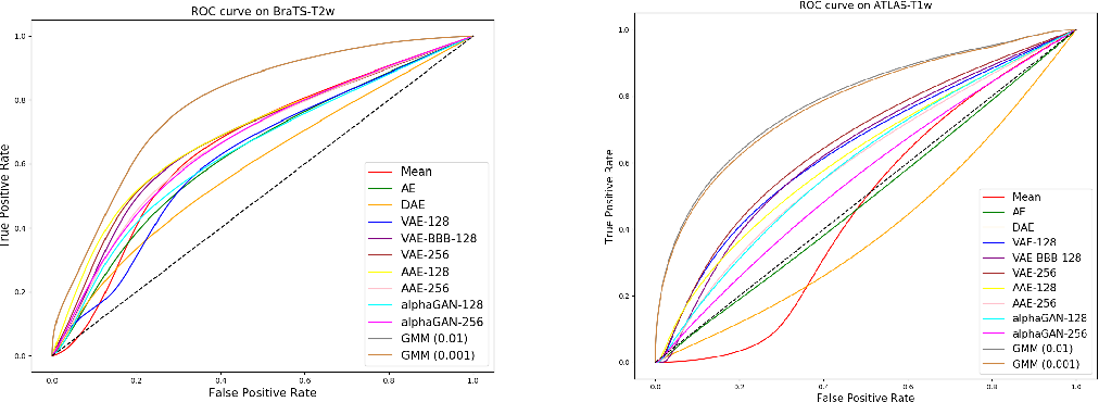 Figure 4 for Deep Generative Models in the Real-World: An Open Challenge from Medical Imaging