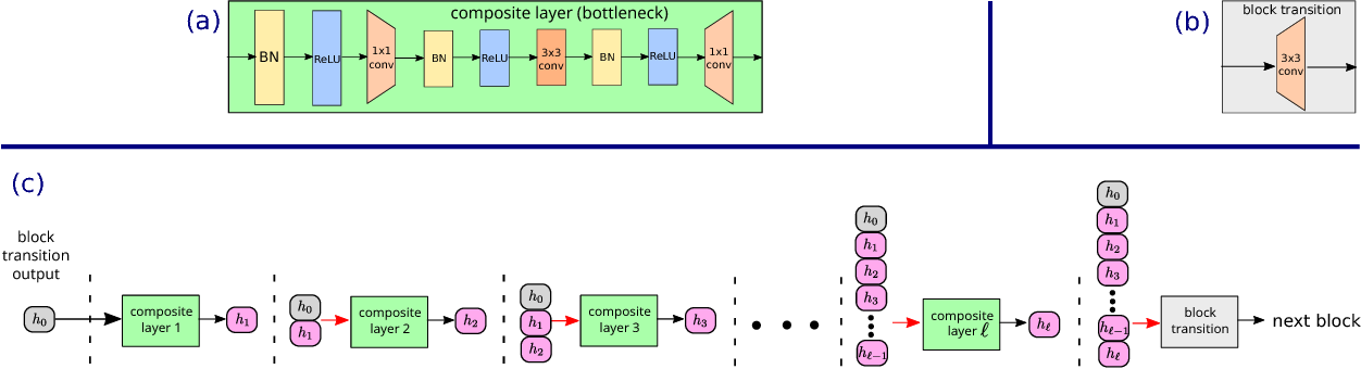 Figure 1 for DelugeNets: Deep Networks with Efficient and Flexible Cross-layer Information Inflows