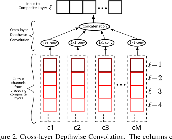 Figure 3 for DelugeNets: Deep Networks with Efficient and Flexible Cross-layer Information Inflows