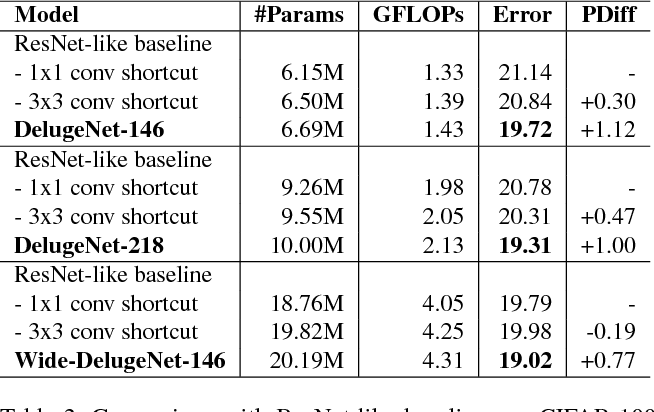 Figure 4 for DelugeNets: Deep Networks with Efficient and Flexible Cross-layer Information Inflows