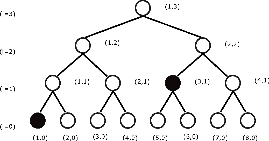 Figure 1 for Anomaly Detection in Hierarchical Data Streams under Unknown Models