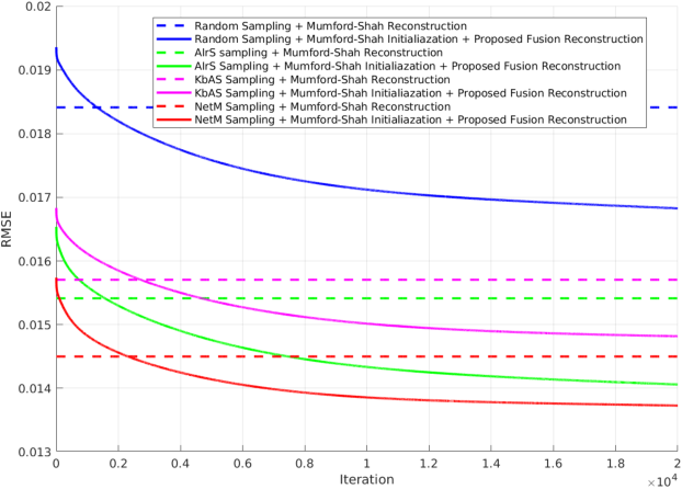 Figure 2 for Adaptive Image Sampling using Deep Learning and its Application on X-Ray Fluorescence Image Reconstruction