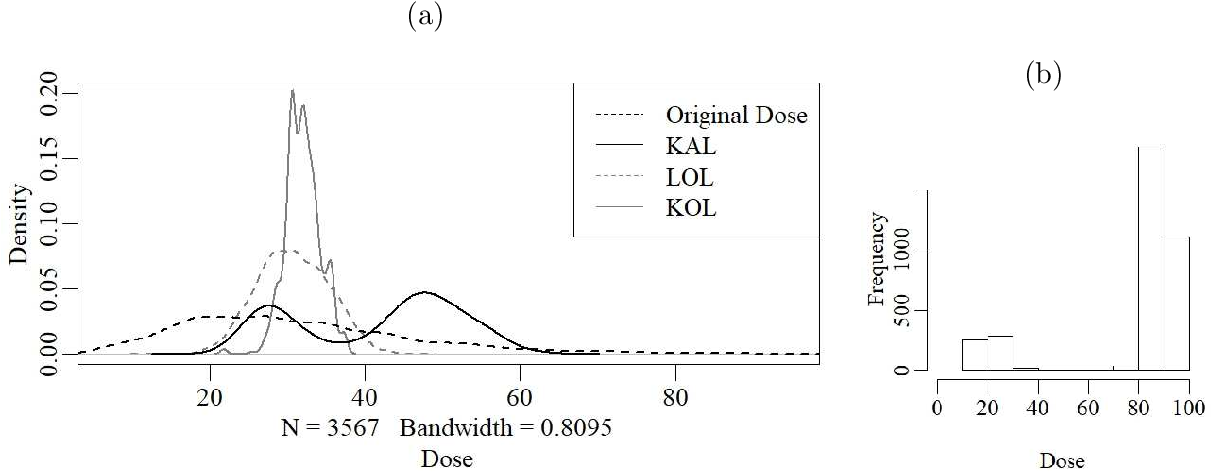 Figure 4 for Kernel Assisted Learning for Personalized Dose Finding