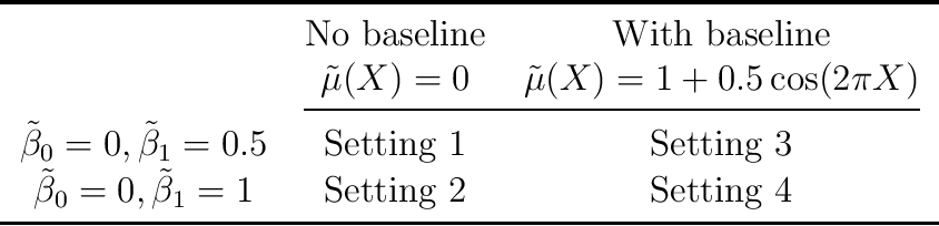 Figure 1 for Kernel Assisted Learning for Personalized Dose Finding