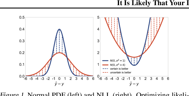 Figure 1 for It Is Likely That Your Loss Should be a Likelihood