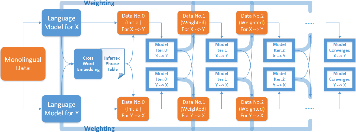 Figure 1 for Language Model-Driven Unsupervised Neural Machine Translation