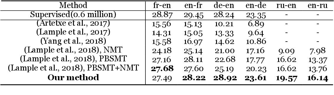 Figure 2 for Language Model-Driven Unsupervised Neural Machine Translation