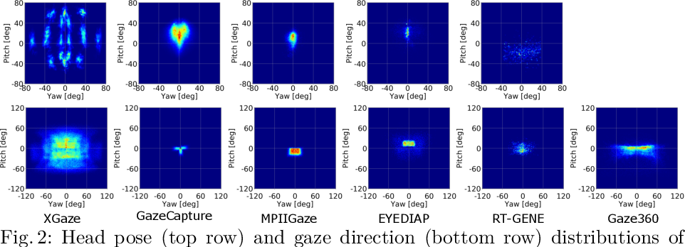 Figure 3 for ETH-XGaze: A Large Scale Dataset for Gaze Estimation under Extreme Head Pose and Gaze Variation