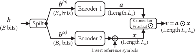 Figure 1 for Sparse Kronecker-Product Coding for Unsourced Multiple Access